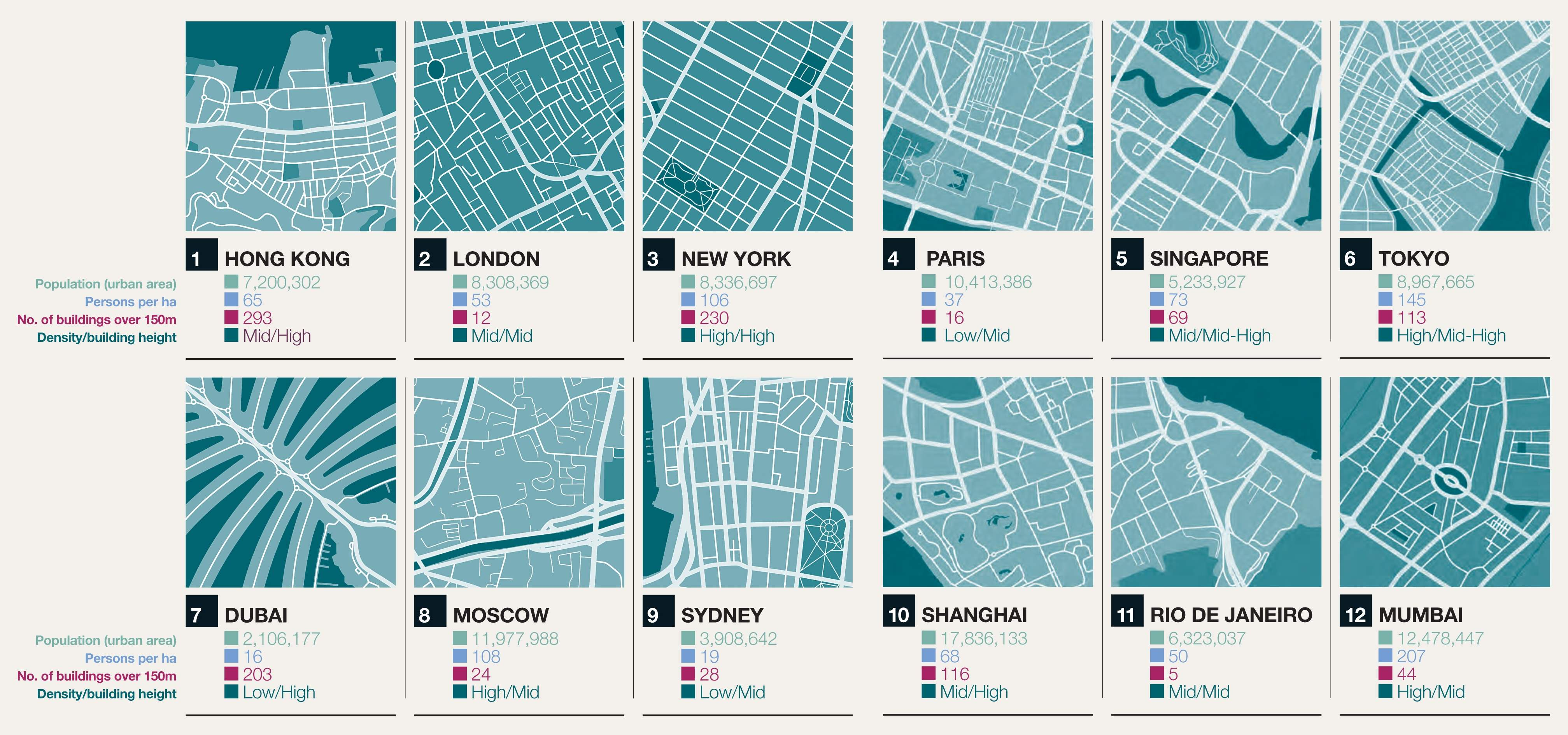 City statistics