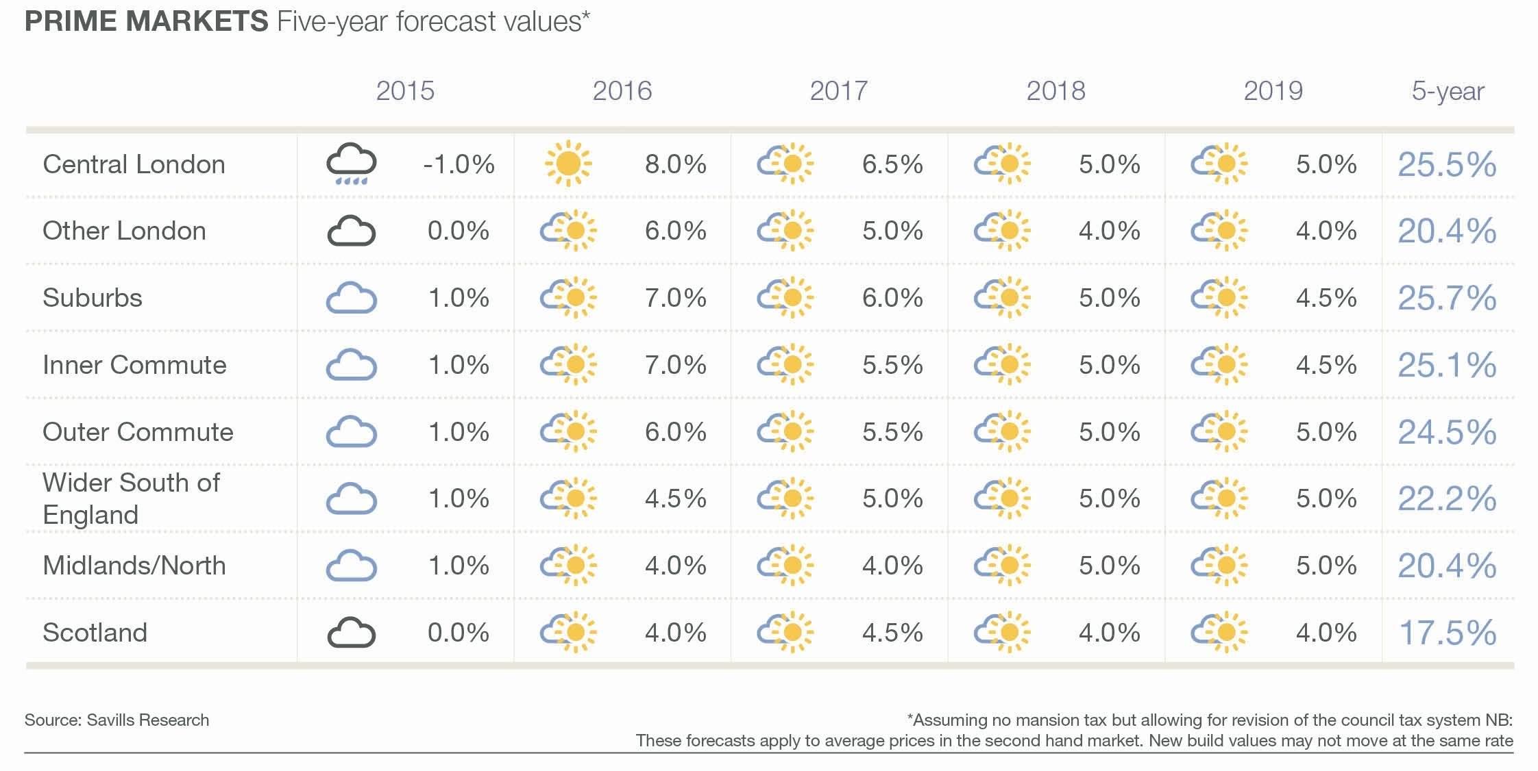 Savills UK | House prices 2015-2019
