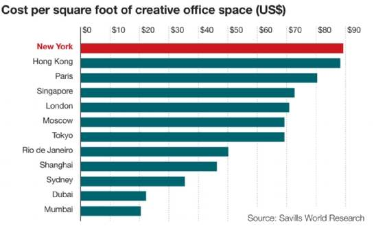 Cost of creative office space