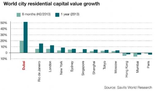 Capital Value Growth