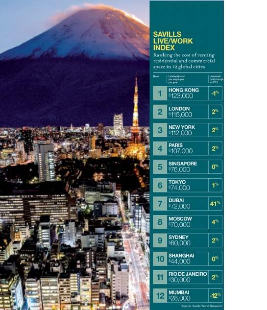 Savills Live/Work Index