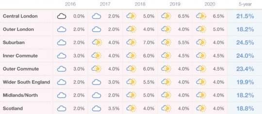 Prime Market Forecast