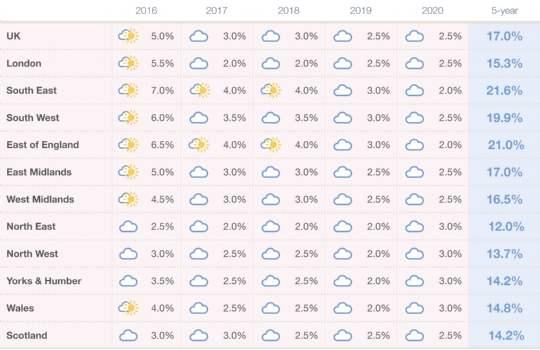 Mainstream Market Forecast