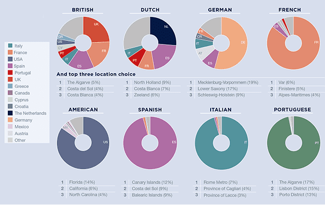 Ownership by nationality