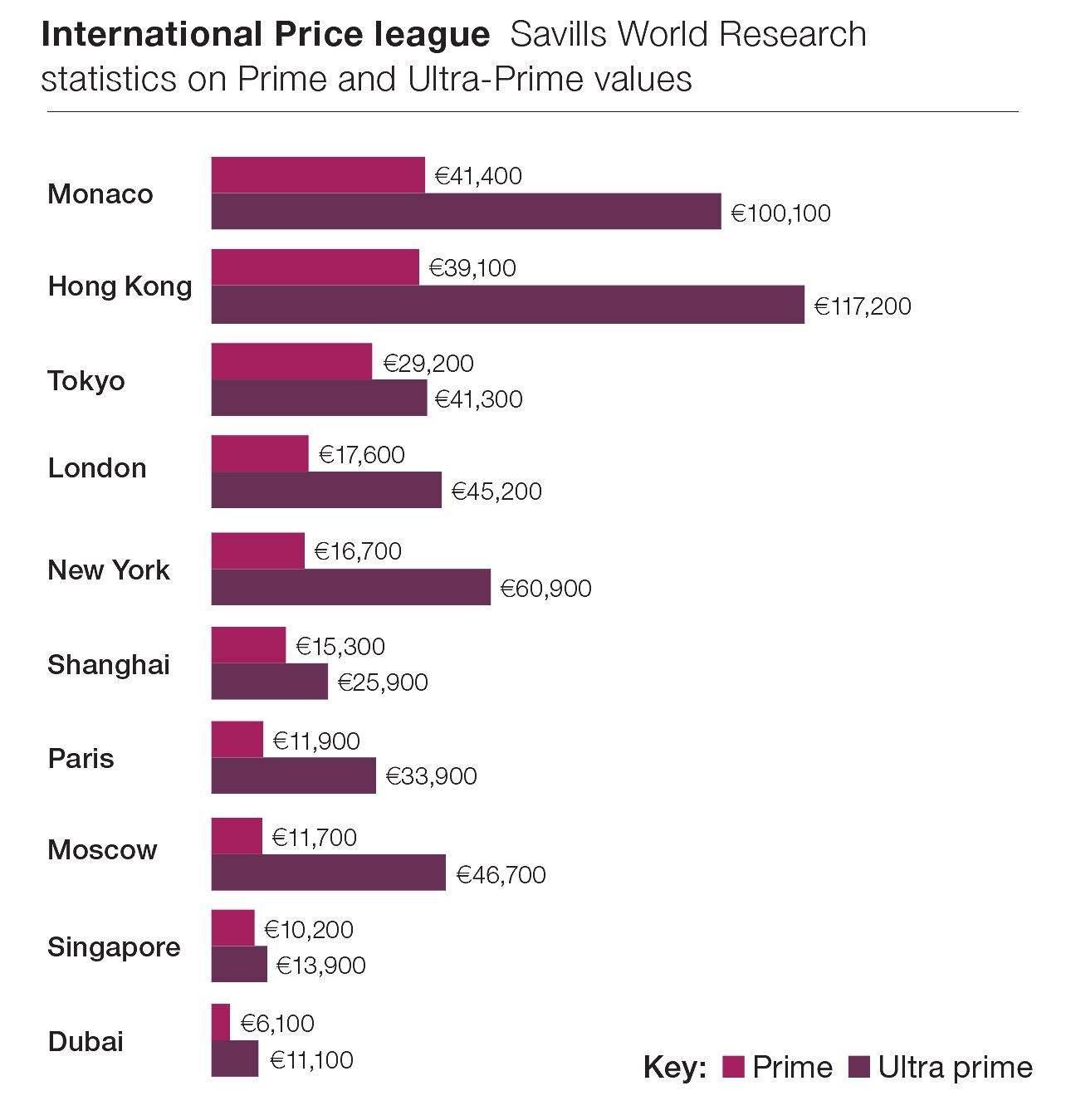 International Price League