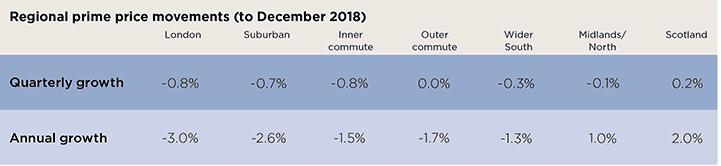 Regional prime price movements