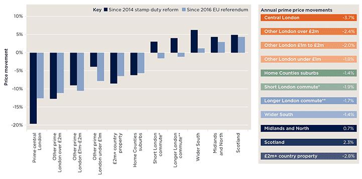 Price movements in the prime market