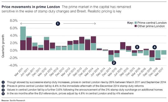 Price movements in prime London