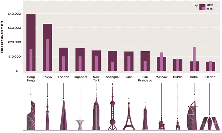 Prime league of top-tier global cities