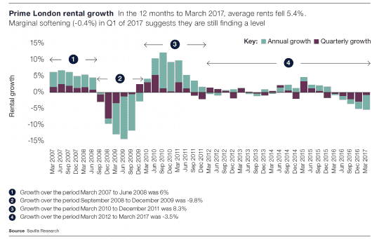 Prime London rental growth