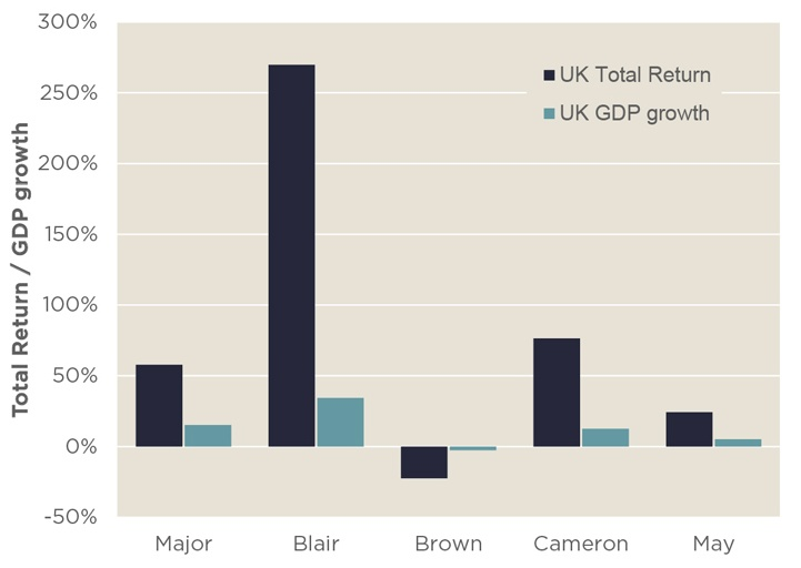 Labour and Conservative Prime Ministers' time in office has seen varying performance for UK commercial property