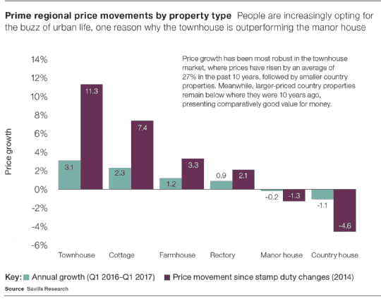 Prime regional price movements by property type
