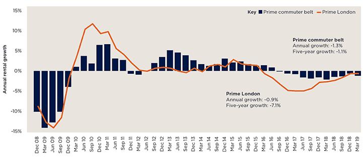 Prime rental growth