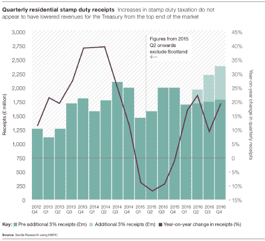 Quarterly residential stamp duty receipts