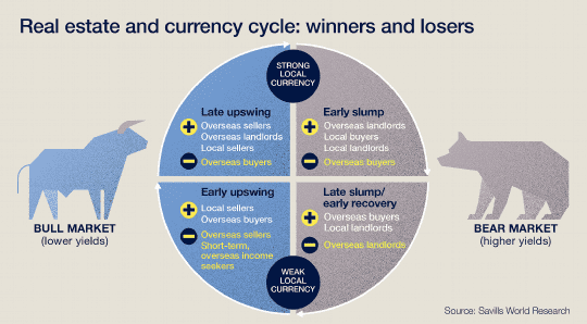 Real estate and currency cycle: winners and losers