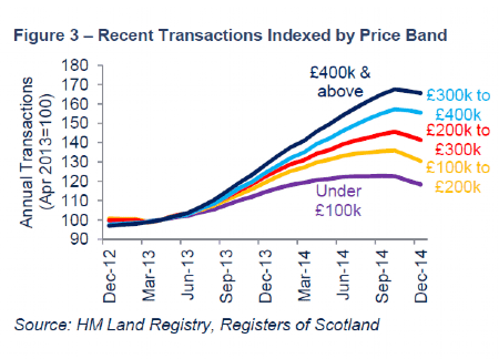 Recent transactions indexed by price band