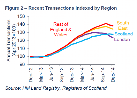 Recent transactions indexed by region