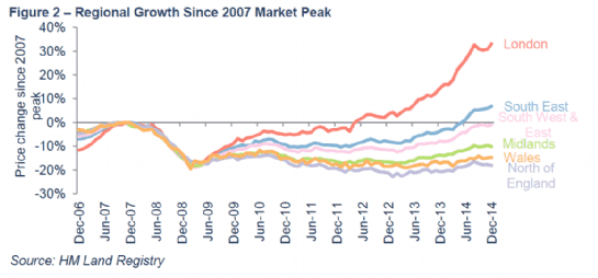 Regional Growth Since 2007 Market Peak