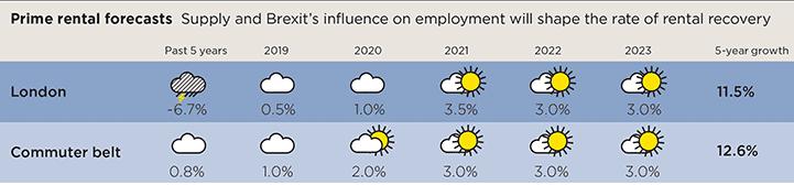 Prime rental forecasts