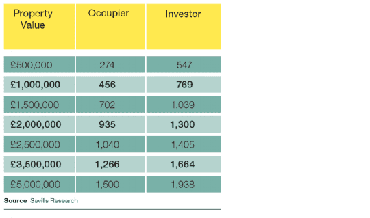 Rental recovery: Cost of Stamp Duty in terms of days rent for occupier and investor