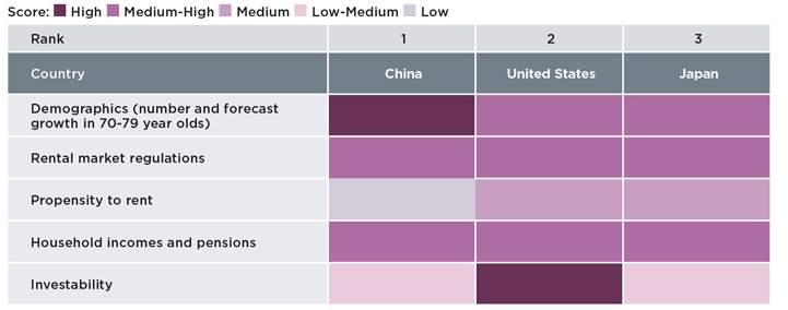 Senior housing investability index