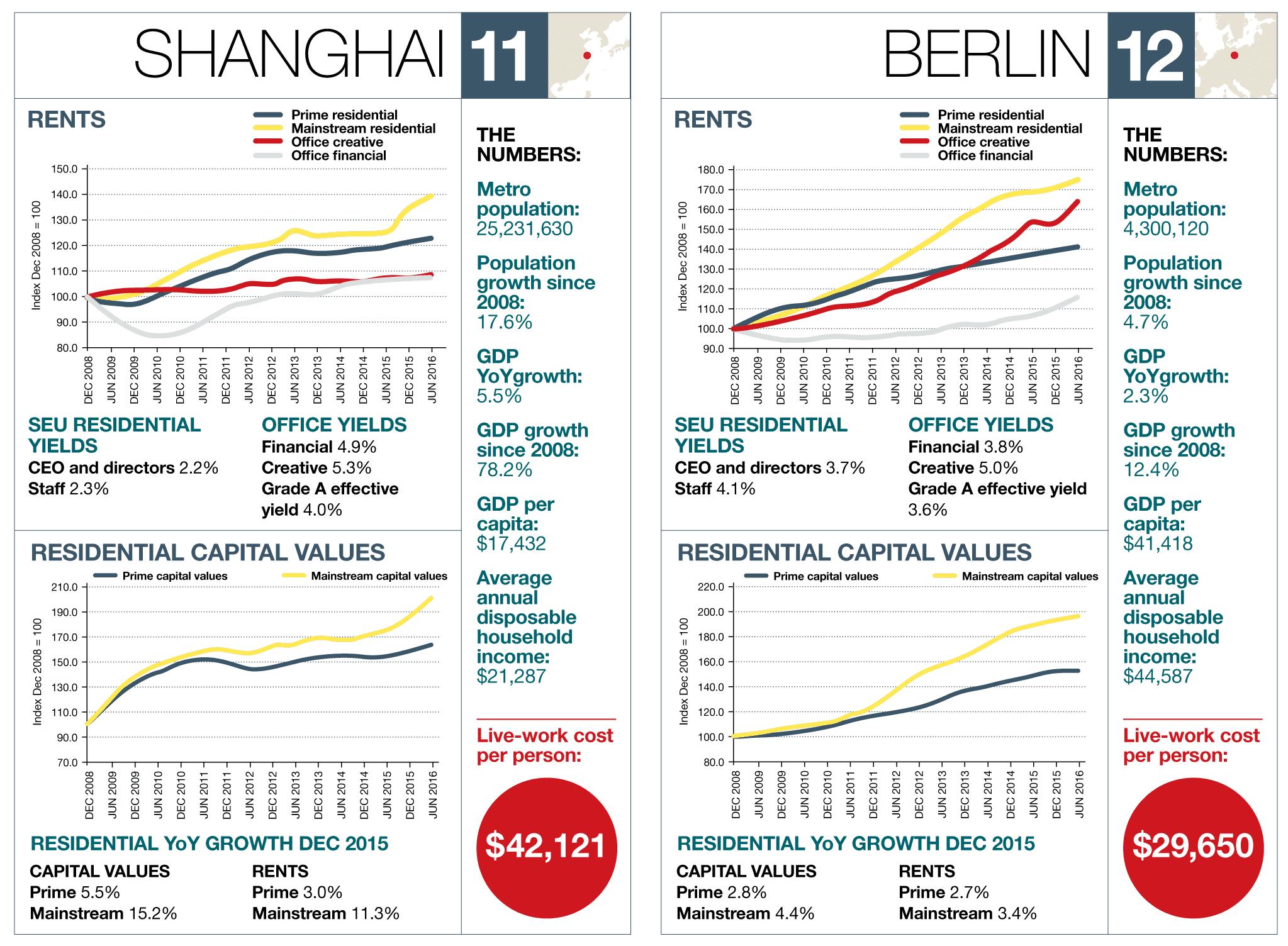 Shanghai – Berlin