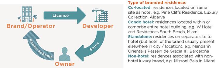 Simplified branded residence model