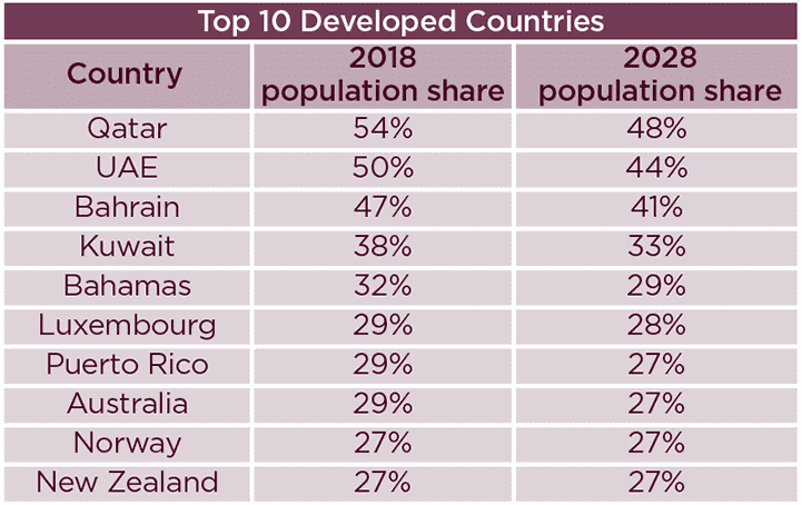 Youthful World Share of population aged 20-39