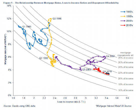 Relationship between interest rates and the