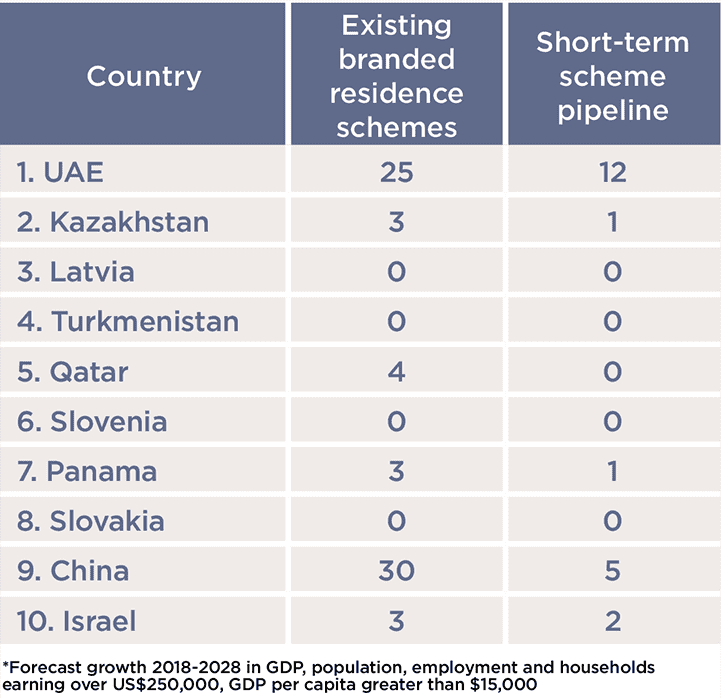 Top 10 countries by domestic growth prospects