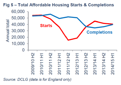 Total affordable housing starts and completions