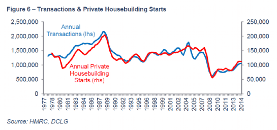 Transactions and private housebuilding starts