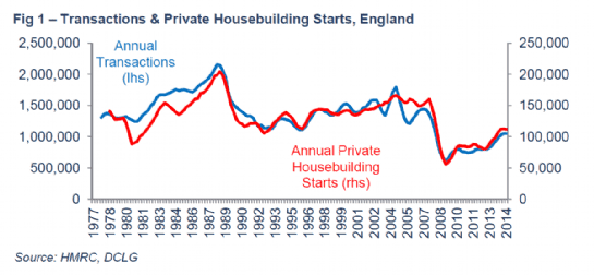 Transactions and Private Housebuilding Starts, England