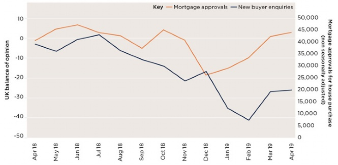 New buyer enquiries mirrors increasing mortgage approvals