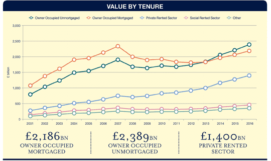 Value by tenure