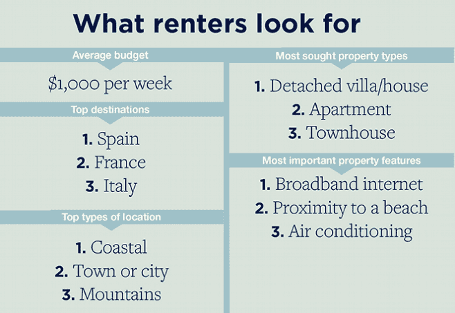 What renters look for